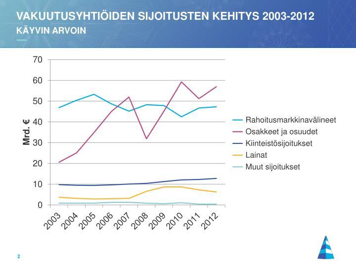 Vakuutusyhti iden sijoitusten kehitys 2003 2012 k yvin arvoin