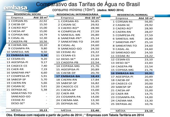 Comparativo das Tarifas de Água no Brasil