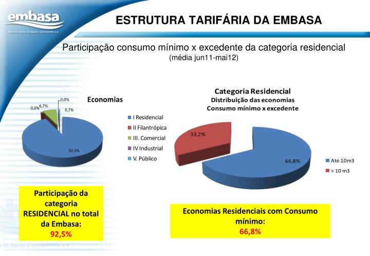 Participação consumo mínimo x excedente da categoria residencial