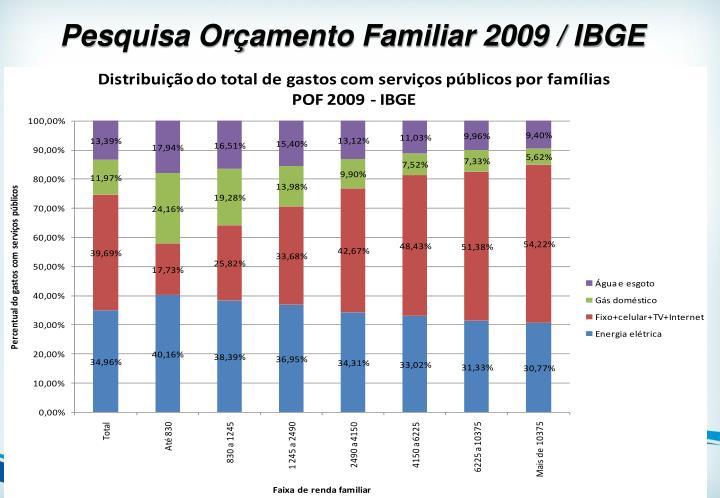 Pesquisa Orçamento Familiar 2009 / IBGE