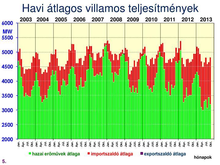 Havi átlagos villamos teljesítmények
