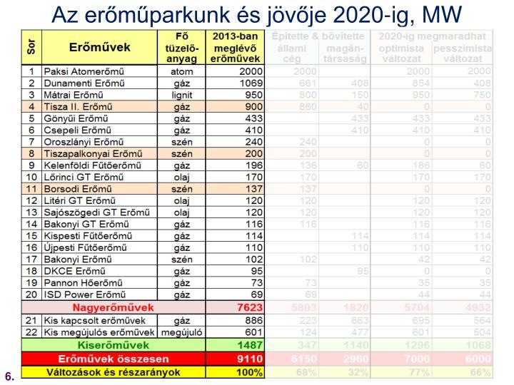 Az erőműparkunk és jövője 2020-ig, MW