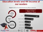 education levels and hh income of our readers