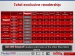 total exclusive readership