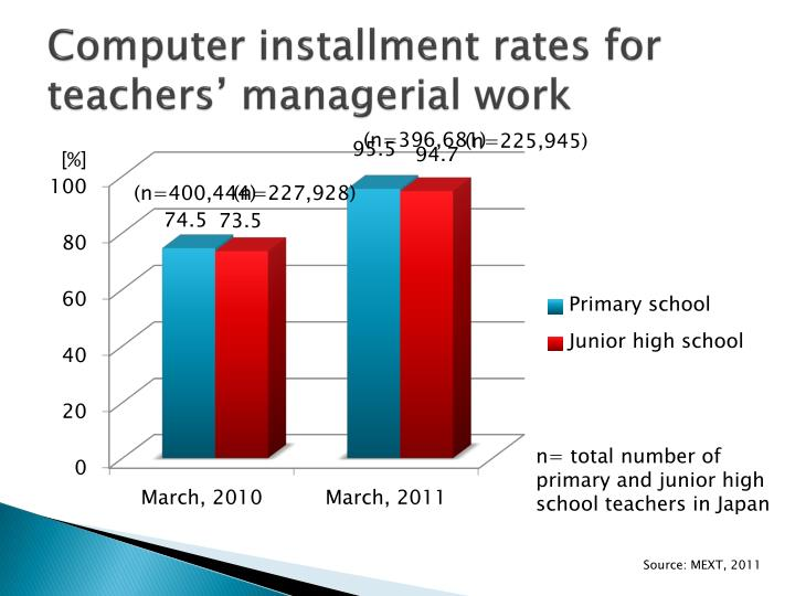 Computer installment rates for teachers' managerial work