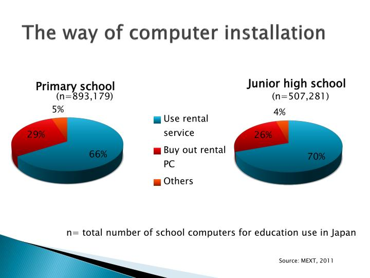 The way of computer installation