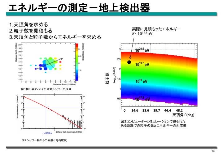 エネルギーの測定-地上検出器