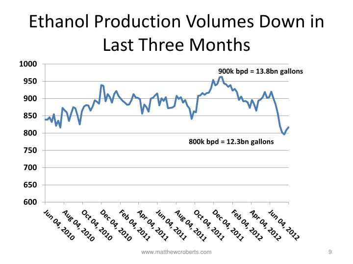 Ethanol Production Volumes Down in Last Three Months