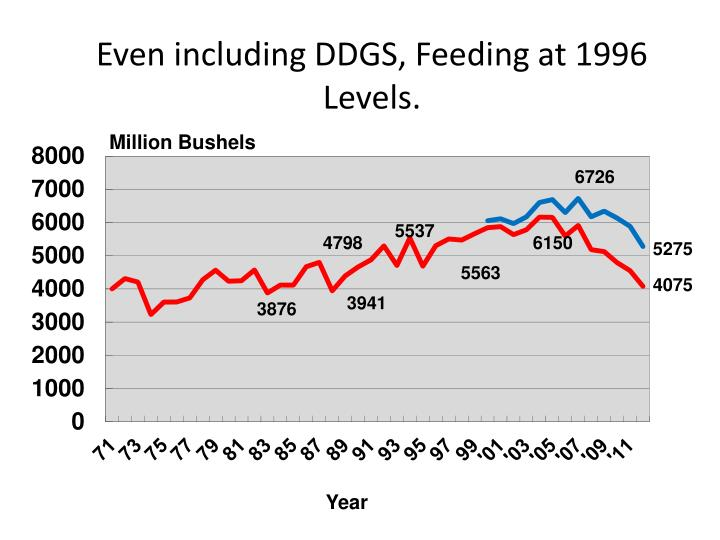 Even including DDGS, Feeding at 1996 Levels.