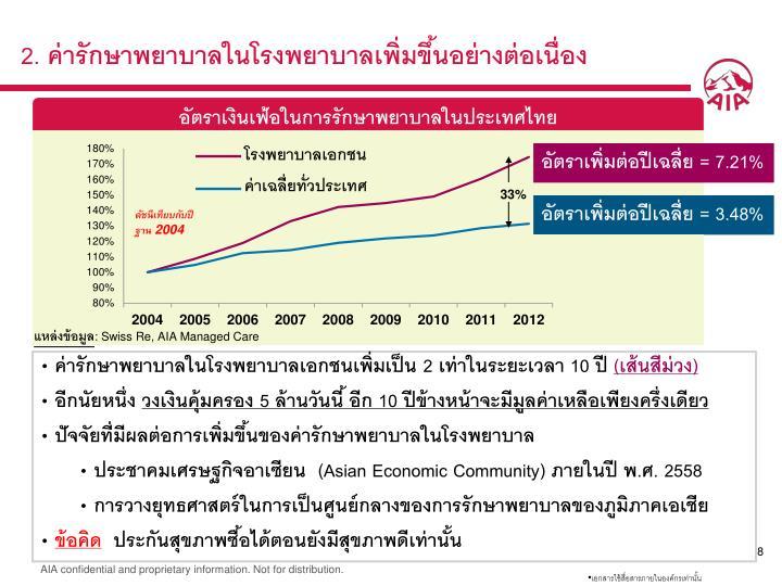 2. ค่ารักษาพยาบาลในโรงพยาบาลเพิ่มขึ้นอย่างต่อเนื่อง