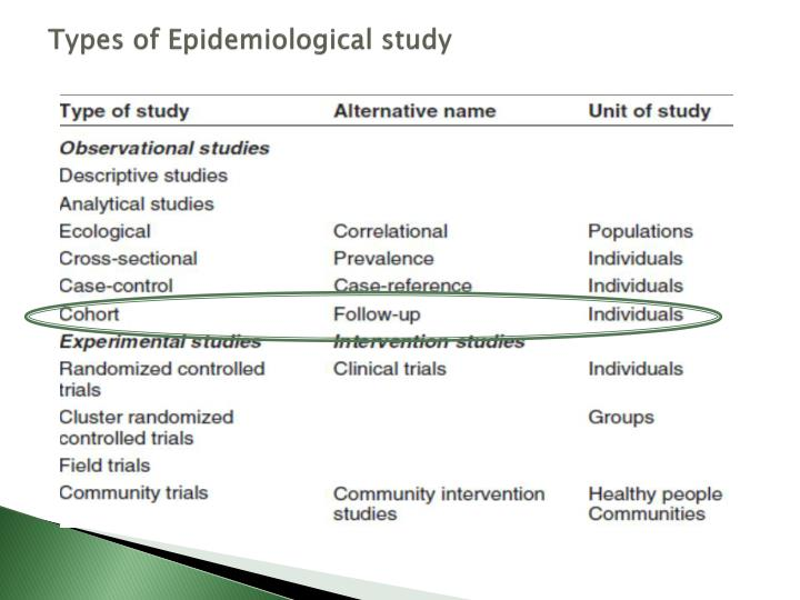 Types of epidemiological study