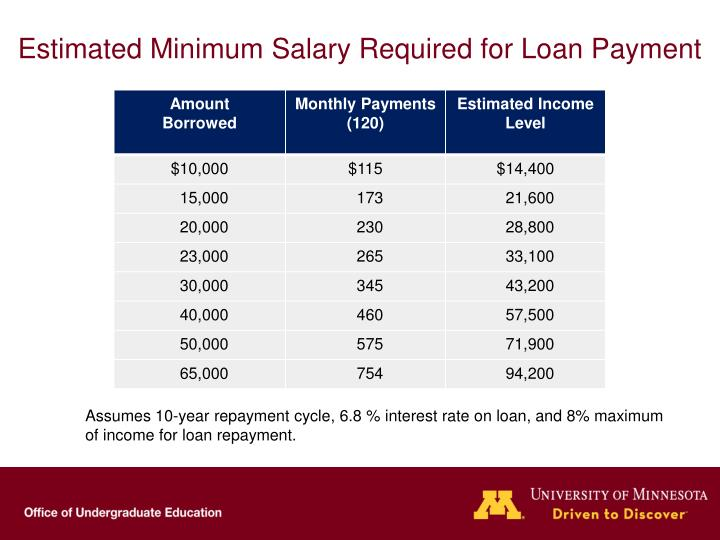 Estimated Minimum Salary Required for Loan Payment
