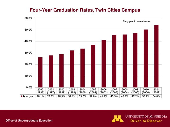 Four-Year Graduation Rates, Twin Cities Campus