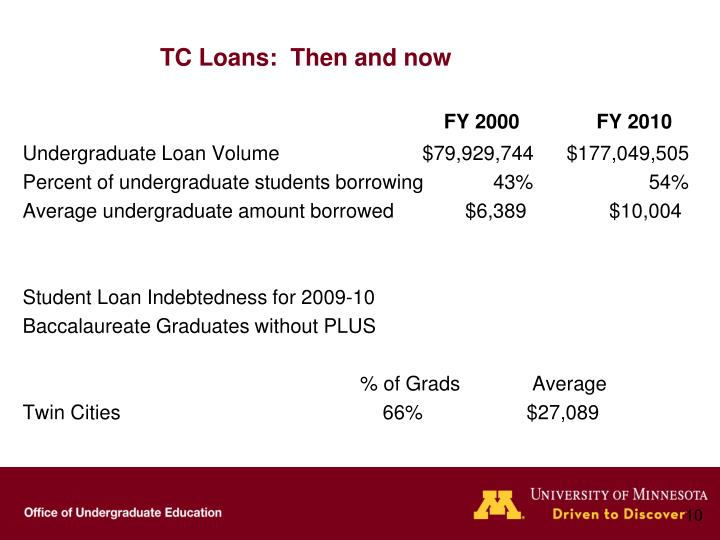 TC Loans:  Then and now