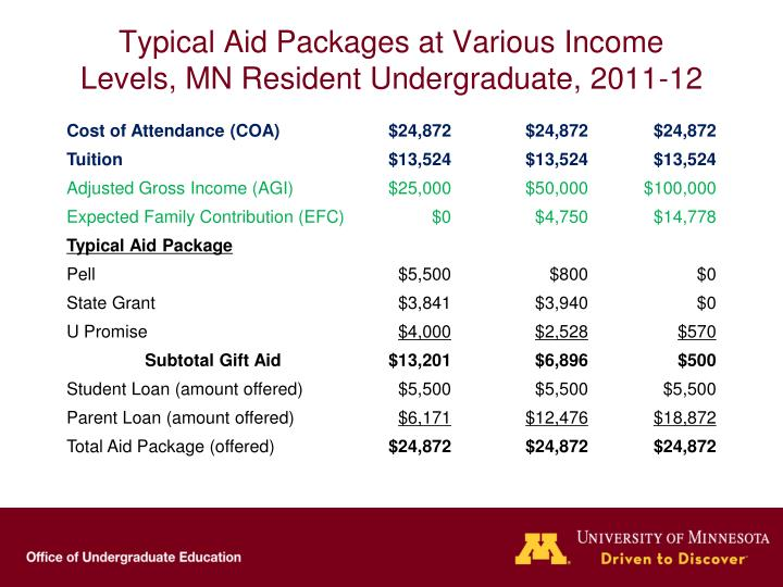 Typical Aid Packages at Various Income Levels, MN Resident Undergraduate, 2011-12