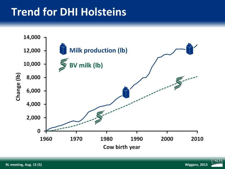 Trend for DHI Holsteins