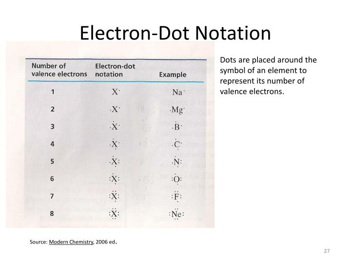 Electron-Dot Notation