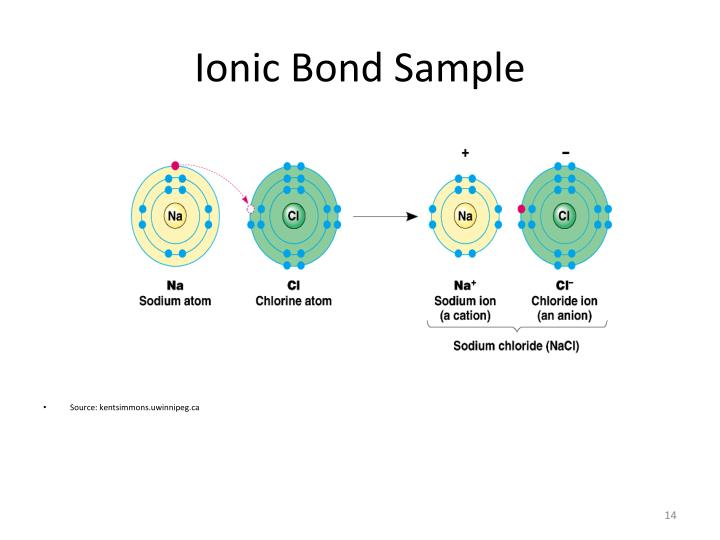 Ionic Bond Sample