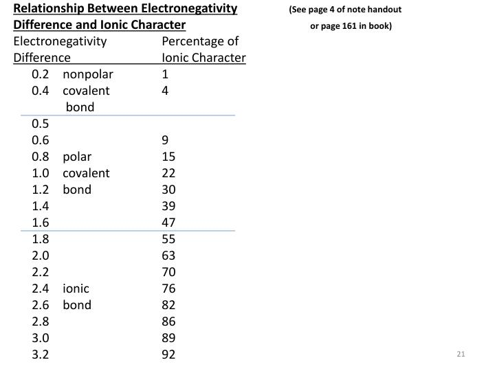 Relationship Between Electronegativity