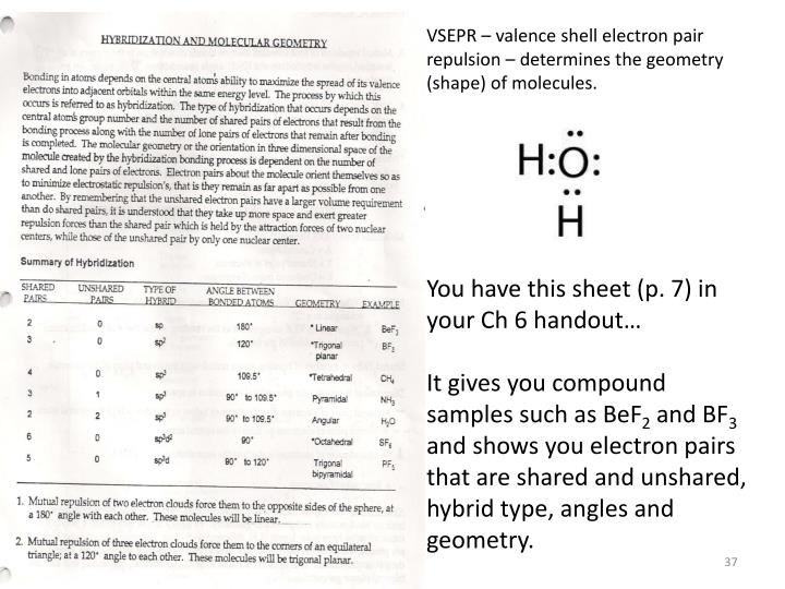 VSEPR – valence shell electron pair repulsion – determines the geometry (shape) of molecules.