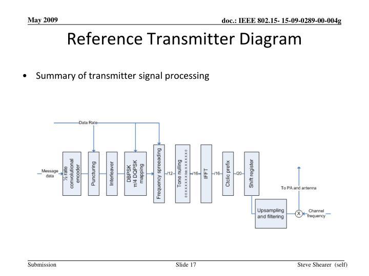 Reference Transmitter Diagram