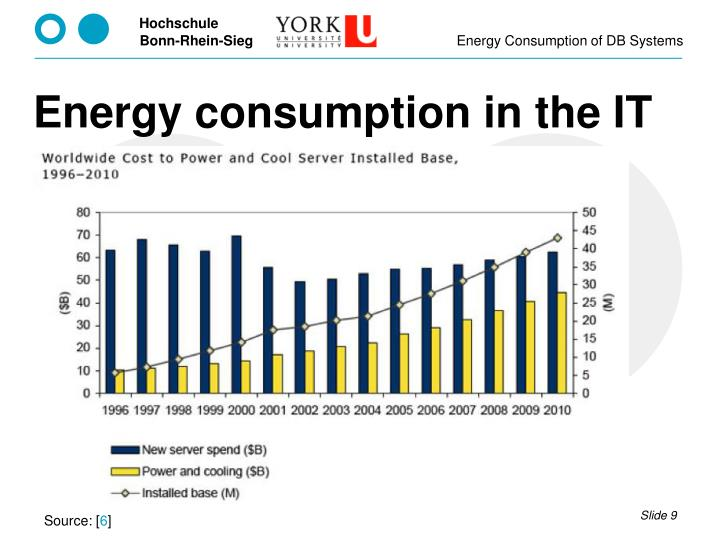 Energy consumption in the IT
