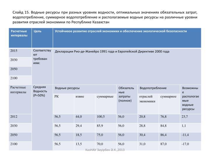 Слайд 15. Водные ресурсы при разных уровнях водности, оптимальных значениях обязательных затрат, водопотребление, суммарное водопотребление и располагаемые водные ресурсы на различные уровни развития отраслей экономики по Республике Казахстан