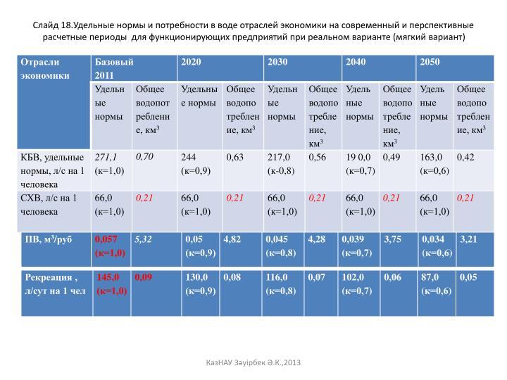 Слайд 18.Удельные нормы и потребности в воде отраслей экономики на современный и перспективные расчетные периоды  для функционирующих предприятий при реальном варианте (мягкий вариант)