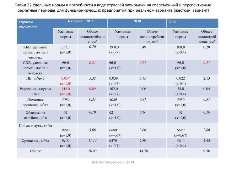 Слайд 22.Удельные нормы и потребности в воде отраслей экономики на современный и перспективные расчетные периоды  для функционирующих предприятий при реальном варианте (жесткий  вариант)