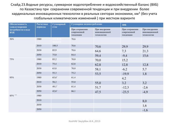 Слайд 23.Водные ресурсы, суммарное водопотребление и водохозяйственный баланс (ВХБ) по Казахстану при  сохранении современной тенденции и при внедрении  более  кардинальных инновационных технологии в реальных секторах экономики, км