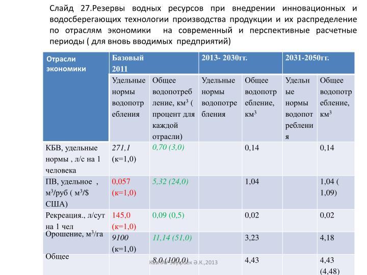 Слайд 27.Резервы водных ресурсов при внедрении инновационных и