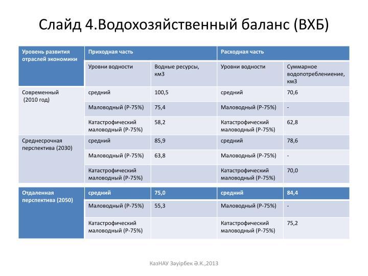 Слайд 4.Водохозяйственный баланс (ВХБ)