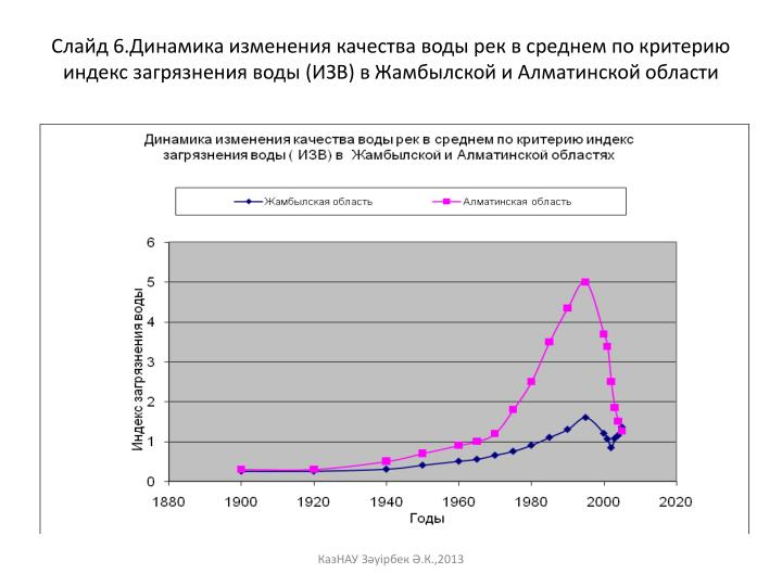 Слайд 6.Динамика изменения качества воды рек в среднем по критерию индекс загрязнения воды (ИЗВ) в