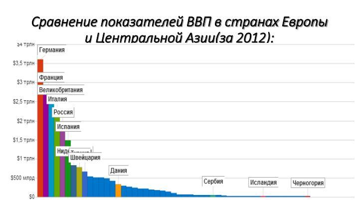 Сравнение показателей ВВП в странах Европы и Центральной Азии(за 2012):