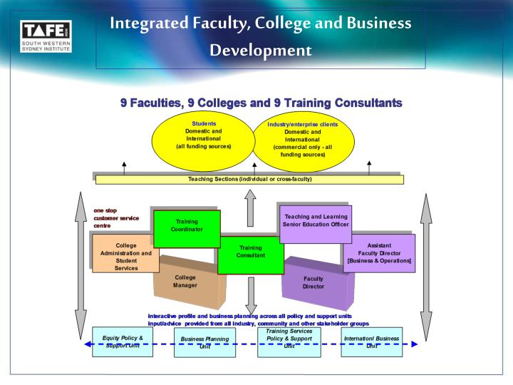 Integrated Faculty, College and Business Development