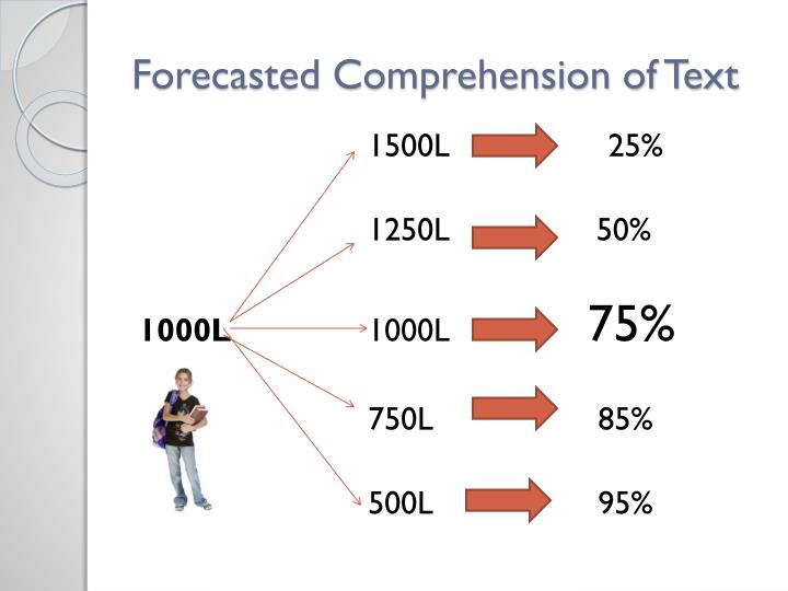 Forecasted Comprehension of Text