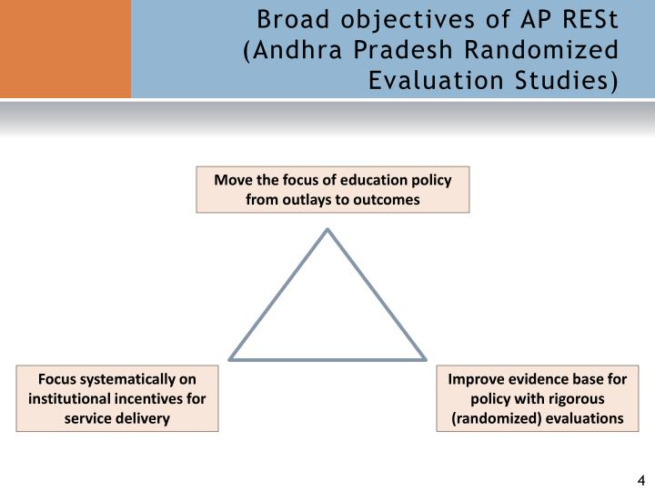 Broad objectives of AP RESt