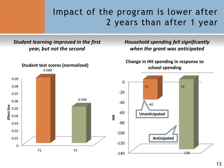 Impact of the program is lower after 2 years than after 1 year