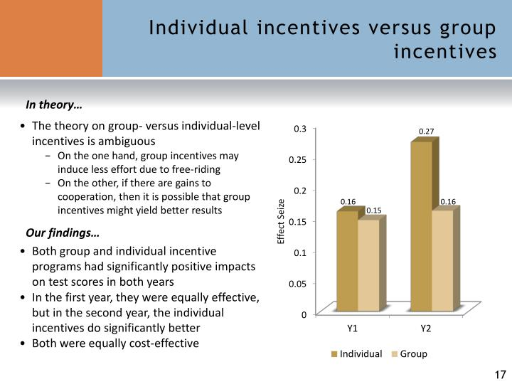 Individual incentives versus group incentives