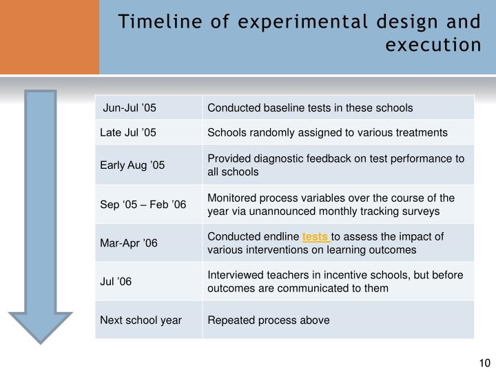 Timeline of experimental design and execution