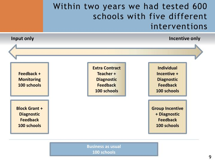 Within two years we had tested 600 schools with five different interventions