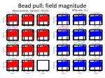 bead pull field magnitude