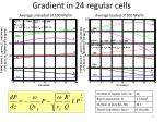 gradient in 24 regular cells