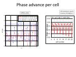 phase advance per cell1