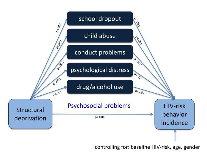 hiv adolescents and risky behaviors Hiv risk in adolescents with severe mental illness: literature review hiv risk behaviors in the general adolescent adolescents with severe mental illness.