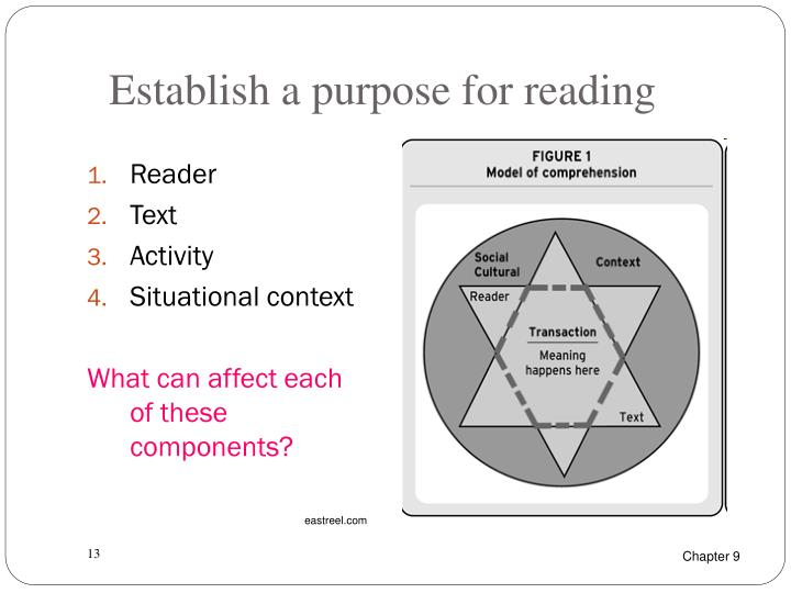 Establish a purpose for reading