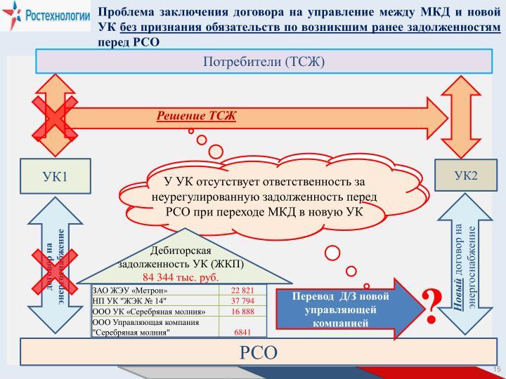 Проблема заключения договора на управление