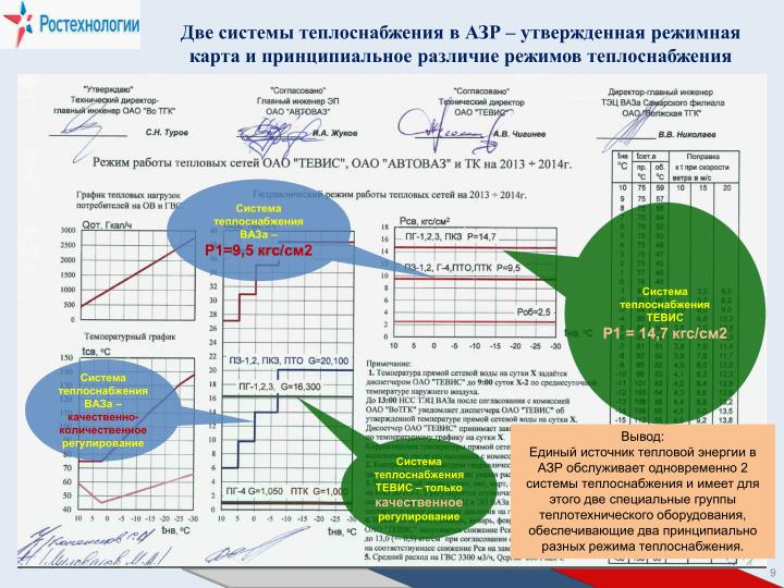 Две системы теплоснабжения в АЗР – утвержденная режимная карта и принципиальное различие режимов теплоснабжения