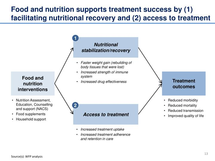 Food and nutrition supports treatment success by (1) facilitating nutritional recovery and (2) access to treatment