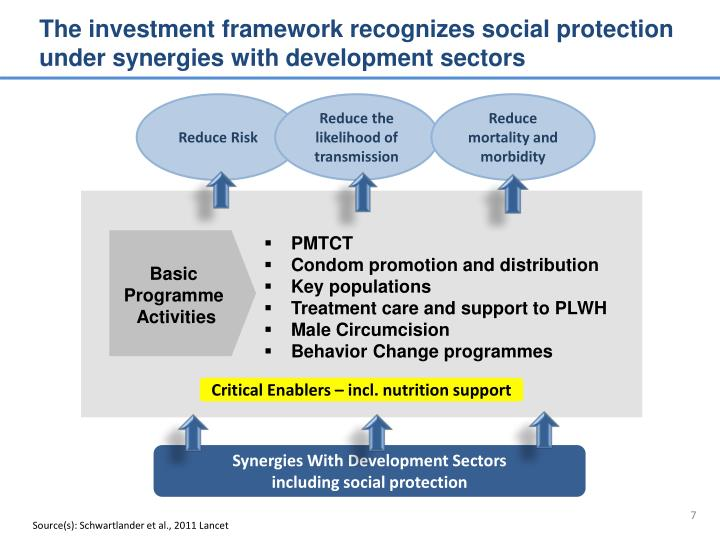 The investment framework recognizes social protection under synergies with development sectors